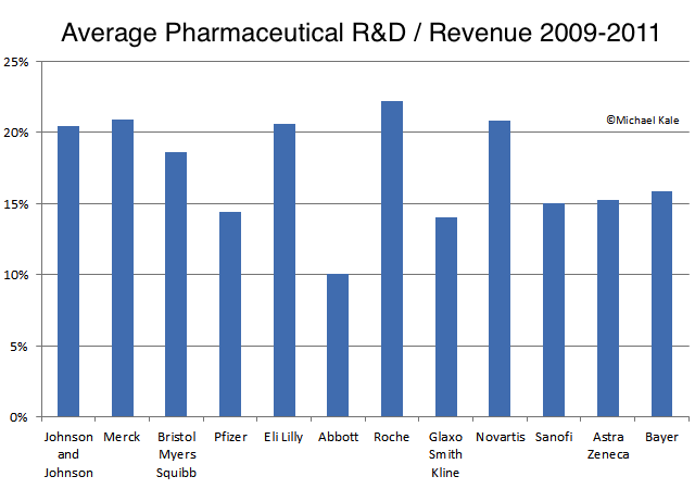 R&D spending / revenue average
