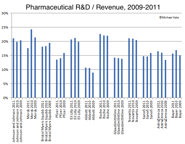 R&D spending / revenue by year